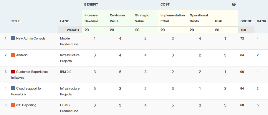 Weighted Score Product Prioritization Framework